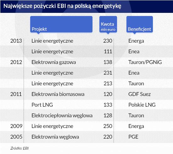 Największe-pożyczki-EBI-na-polską-energetykę