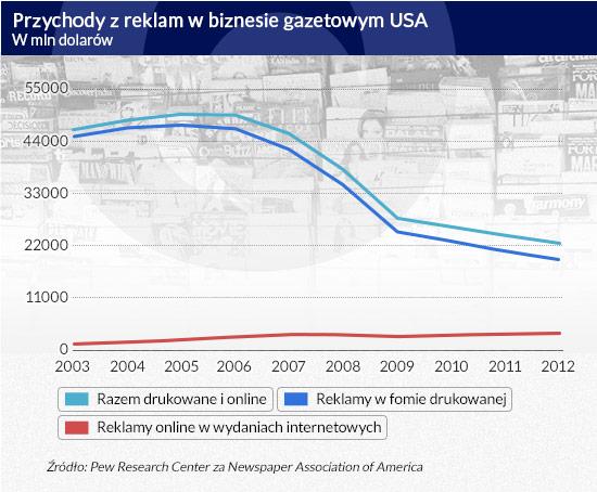 (infografika Darek Gąszczyk/CC BY-SA by Mannobhai)