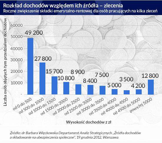 Rozkład-dochodów-względem-ich-źródła-–-zlecenia CC BY-SA by zakwitnij