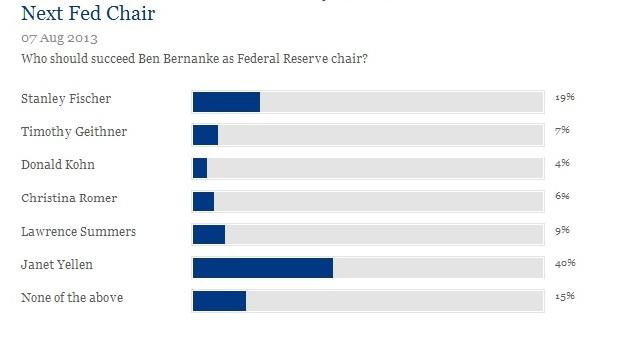 Yellen na szefa Fedu!