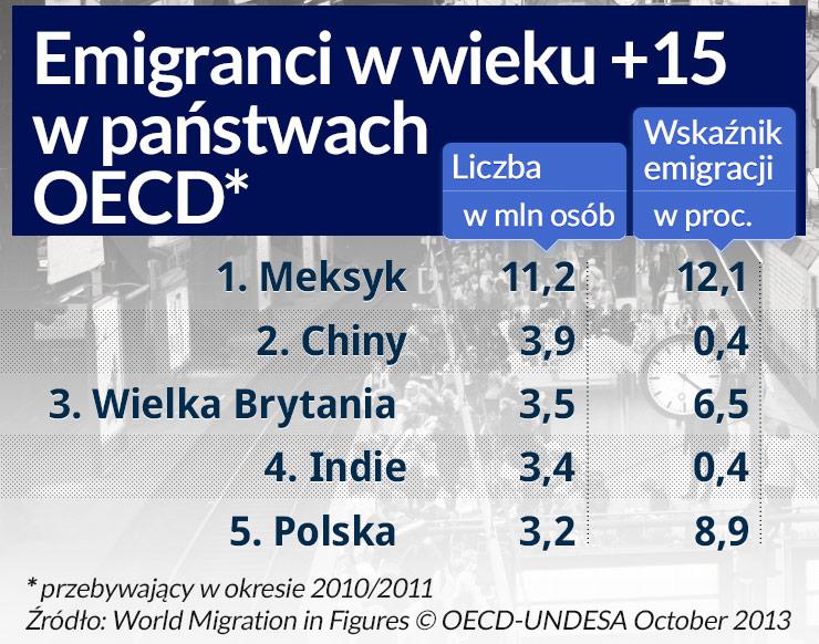 Polacy są liderami emigracji; ktoś musi ich tu zastąpić