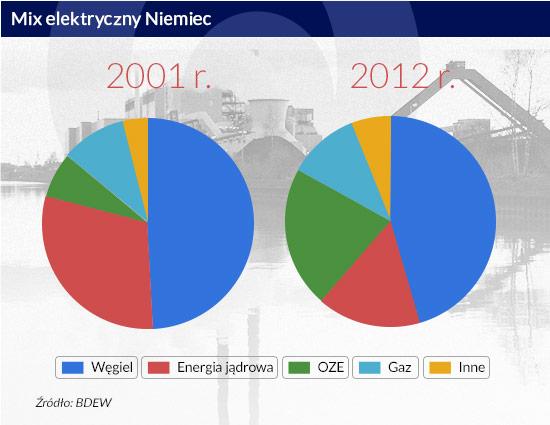 (infografika D. Gąszczyk/CC by eutrophication&hypoxia)