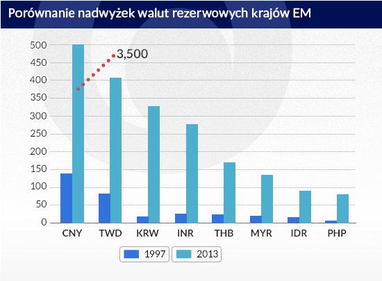 Porównanie-nadwyżek-walut-rezerwowych-krajów-EM-