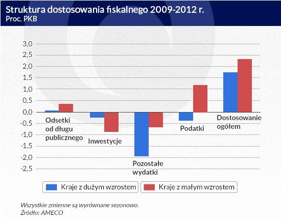 Struktura-dostosowania-fiskalnego-2009-2012-r.