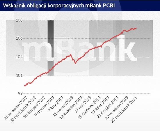 Raczkowanie rynku obligacji korporacyjnych