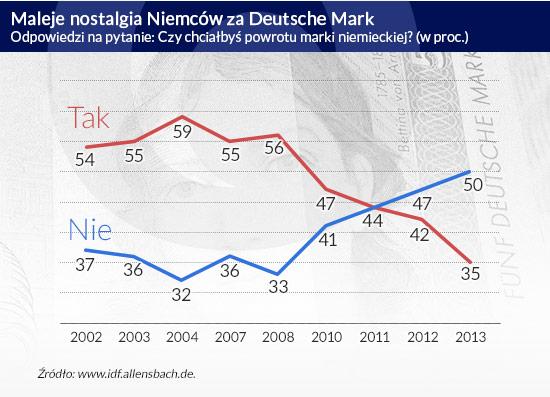 Mit niemieckiego eurosceptycyzmu