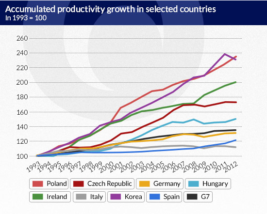 Accumulated-productivity-growth-in-selected-countries