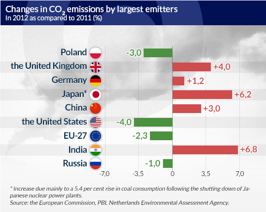 Changes-in-CO2-emissions-by-largest-emitters CC BY-NC-SA by jimhflickr