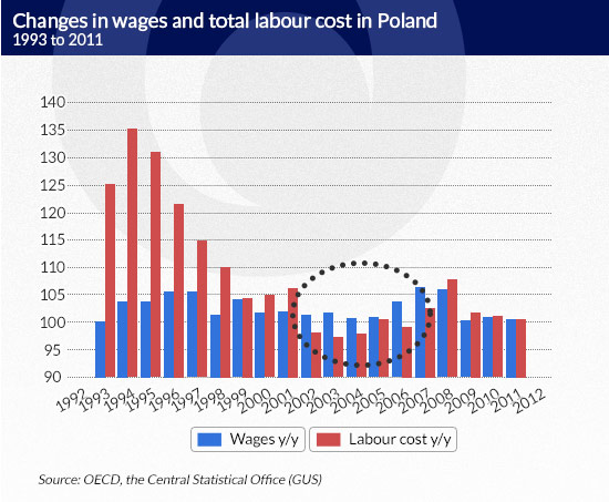 Why are Poles poor despite working hard? | Obserwator Finansowy