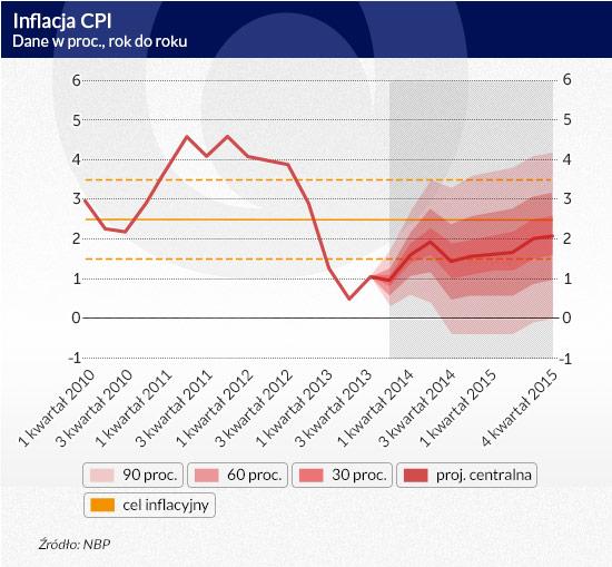 Inflacja-CPI-