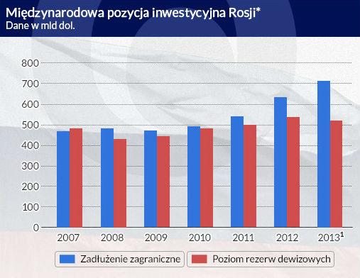 Długi Rosji rosną, a efektów w realnej gospodarce brak