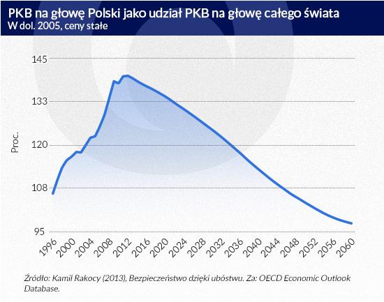 PKB-na-głowę-Polski-jako-udział-PKB