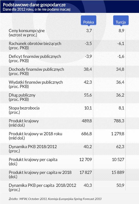 Podstawowe-dane-gospodarcze, poprawka DG