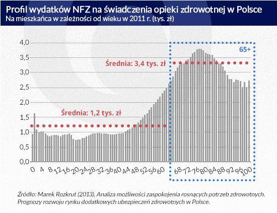 Profil-wydatków-NFZ-na-świadczenia-opieki-zdrowotnej-w-Polsce--