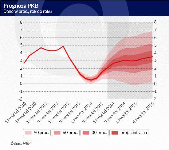 Prognoza-PKB