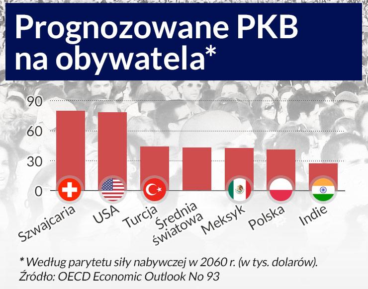 OECD: Za pół wieku Polska nie dogoni najbogatszych krajów świata