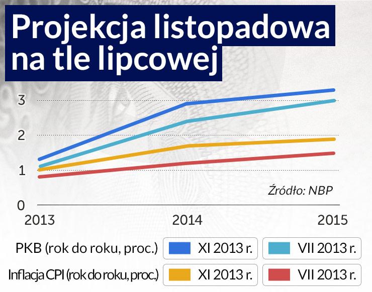 Polska gospodarka jest wreszcie na początku ożywienia