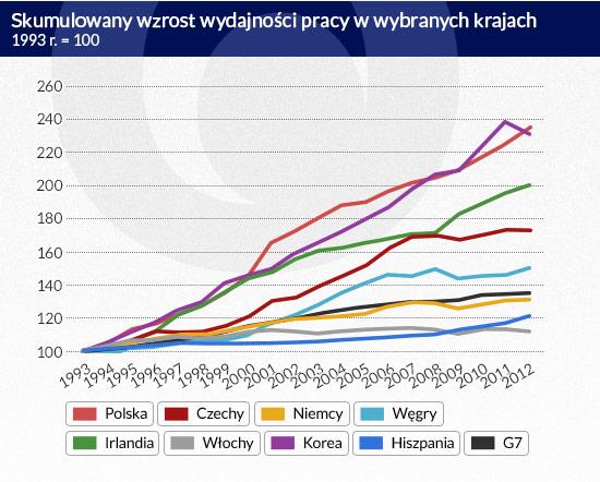 Skumulowany-wzrost-wydajności-pracy-w-wybranych-krajach
