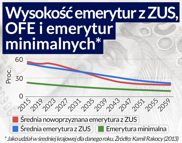 Reforma OFE nie zbilansuje budżetu i nie zapewni dobrych emerytur