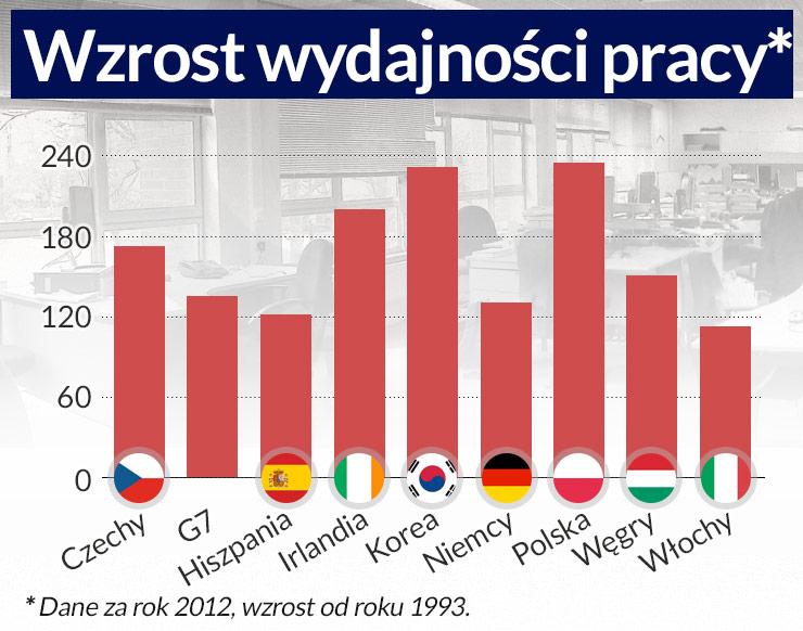 Dlaczego Polacy są biedni choć ciężko pracują
