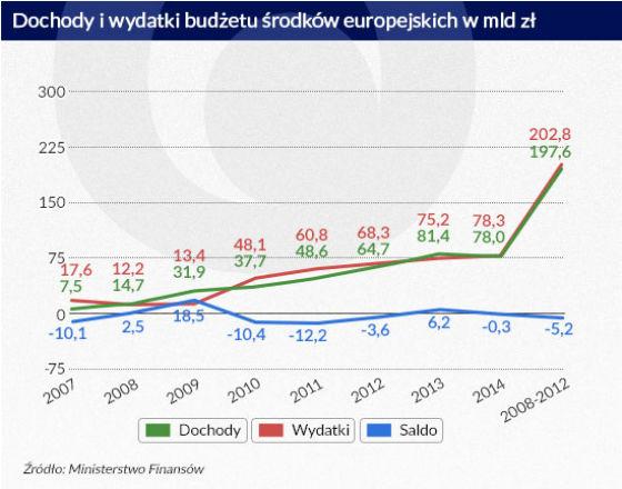 Polskę czeka pokusa rozluźnienia polityki fiskalnej