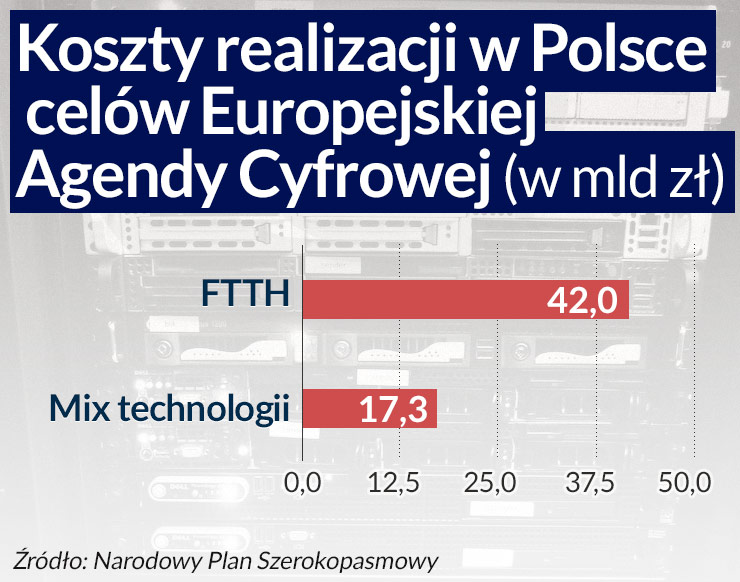 Warunki powstania cyfrowej Polski