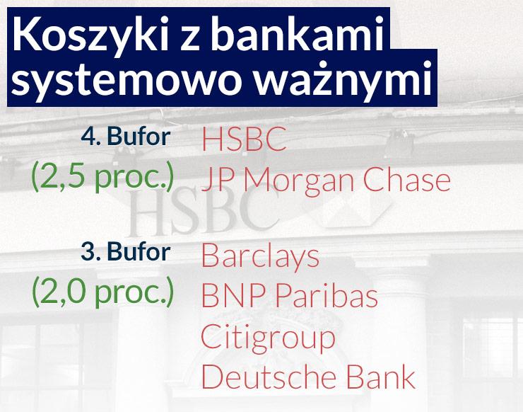 Banki zbyt duże, by upaść wolą być mniejsze