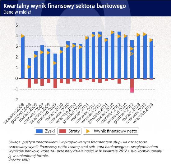 Kwartalny-wynik-finansowy-sektora-bankowego