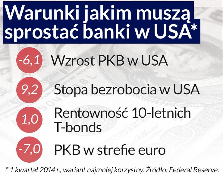 Fed prześwietli banki, zwłaszcza europejskie