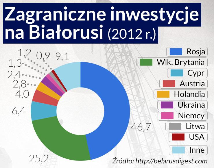 Białoruś chce korzystać i ze Wschodu, i z Zachodu
