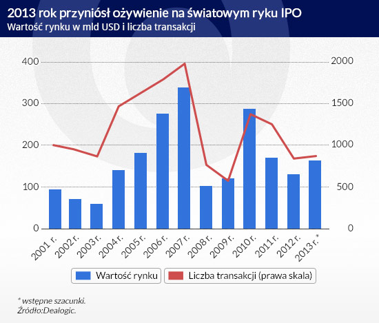 Dobre prognozy dla rynku IPO na 2014 rok