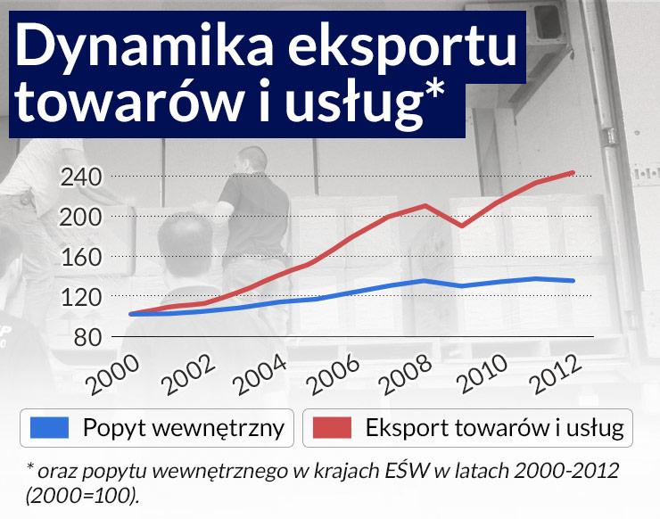 Żeby eksportować drożej Polska potrzebuje polityki przemysłowej
