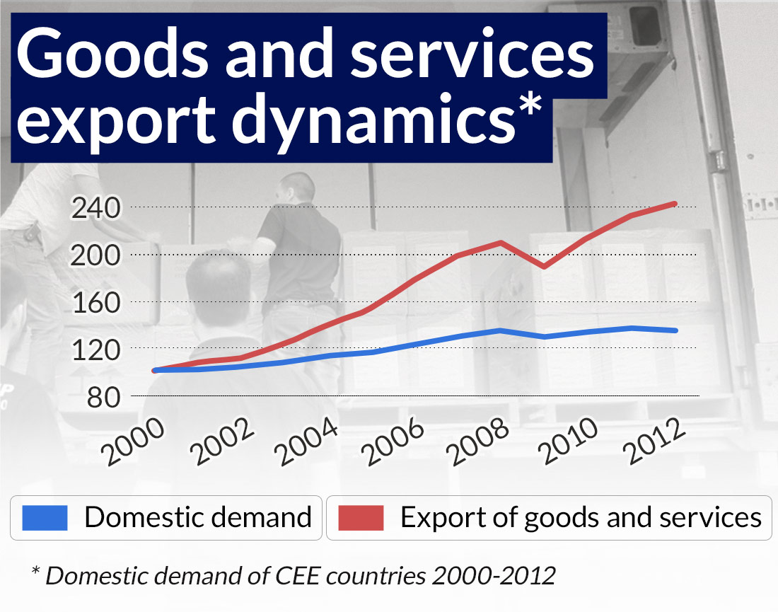 For higher-priced exports Poland needs an industrial policy