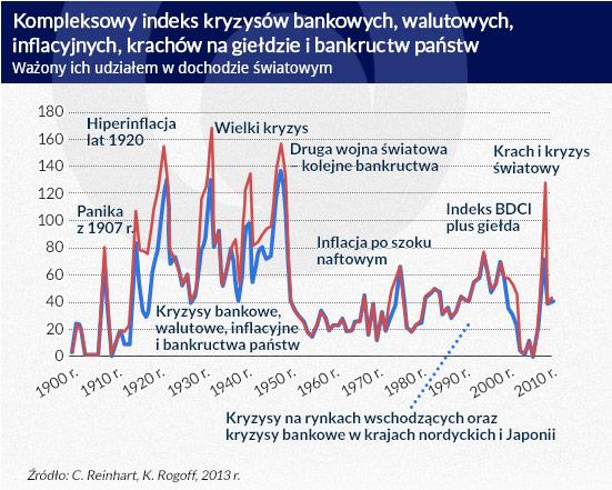 Kompleksowy-indeks-kryzysów-bankowych,-walutowych,-
