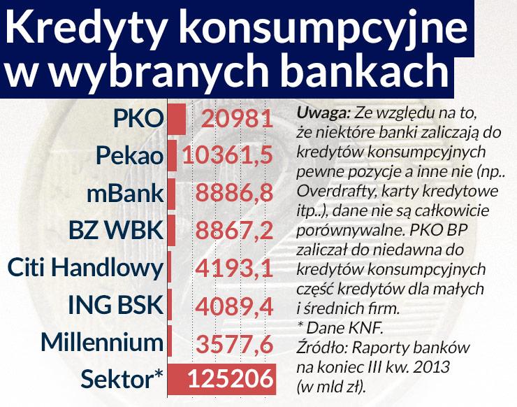Kredyty konsumpcyjne uratują banki przed stagnacją