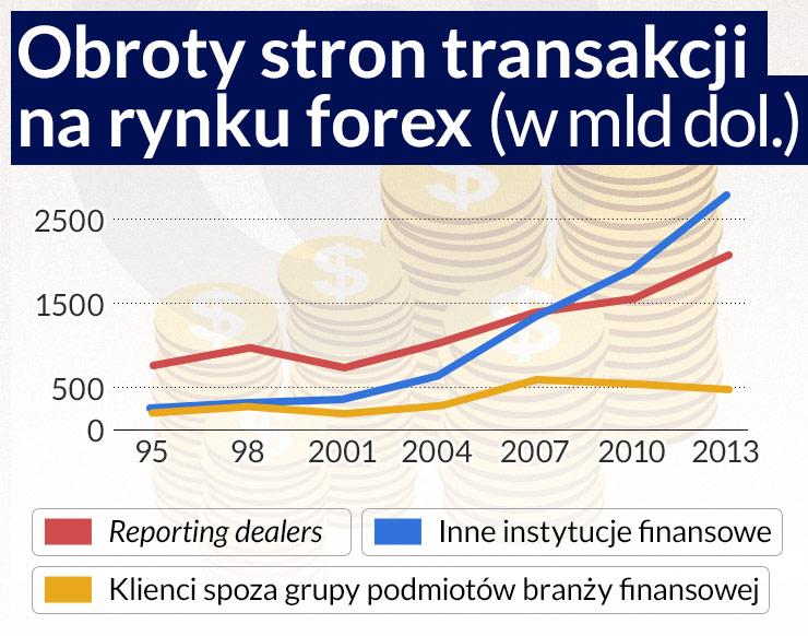 Rosną obroty walutowe poza wiedzą nadzoru