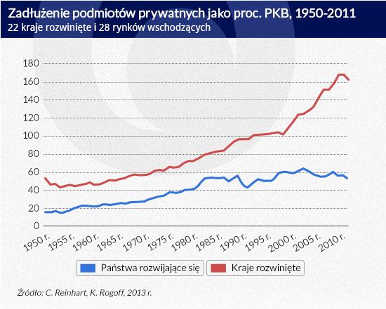 Zadłużenie-podmiotów-prywatnych-jako-proc.-PKB,-1950-2011-