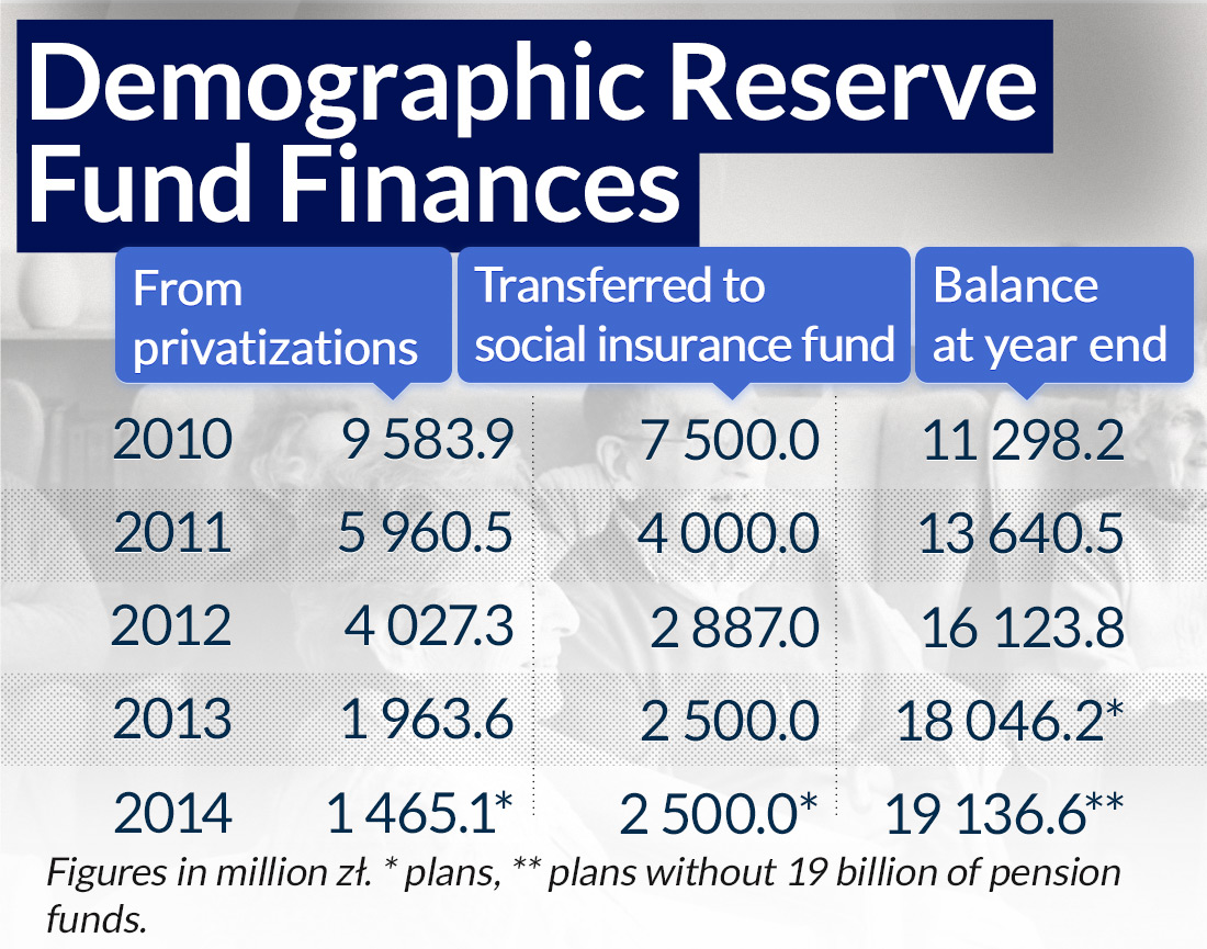 There will be no demographic reserve until the budget is balanced