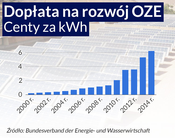 Pora posprzątać po rewolucji energetycznej