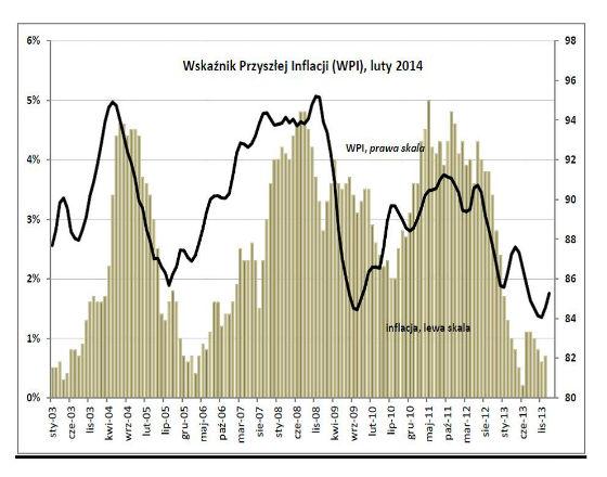 Gospodarka przyspiesza, ale presja inflacyjna nadal niska