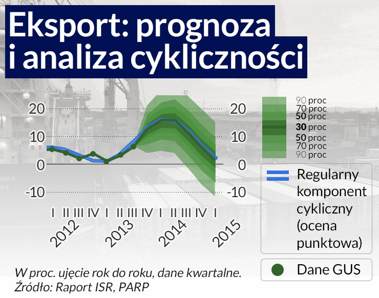 PARP: zmaleje wpływ eksportu na PKB