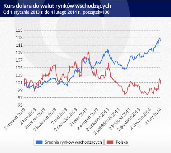 kurs rubla do dolara w rosji