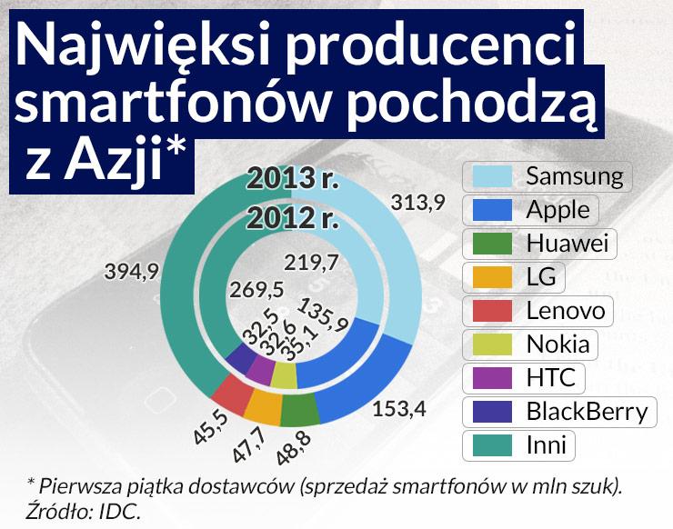 Smartfony i tablety spowszedniały - czas na coś nowego