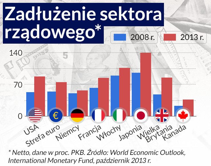 Dług prywatny w krajach rozwiniętych wciąż rośnie
