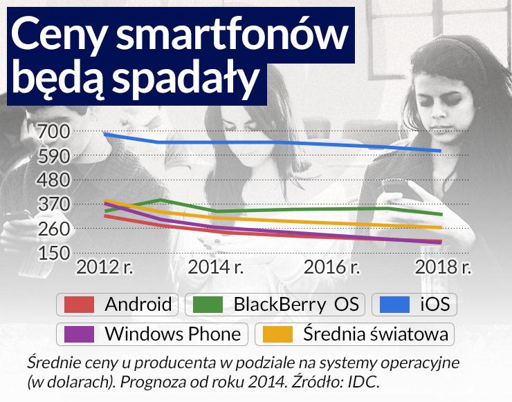 Smartfony dla miliardów