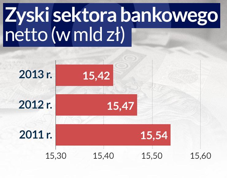 Banki znowu chcą zarobić 15 miliardów złotych. Będzie trudno
