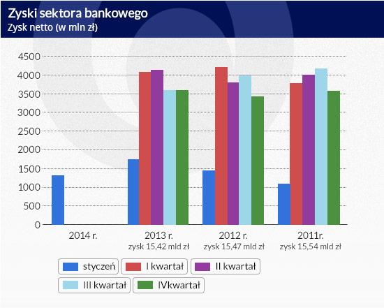 Zyski-sektora-bankowego