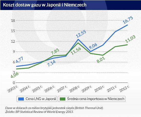 Koszt-dostaw-gazu-w-Japonii-i-Niemczech