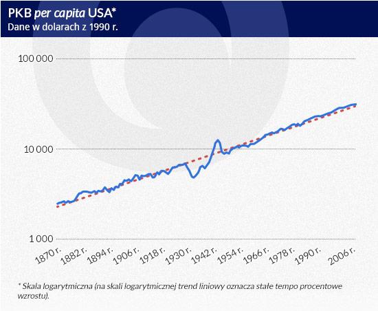 PKB-per-capita-USA