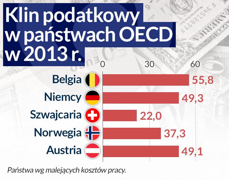 (infografika Darek Gąszczyk/ CC by Images Money)